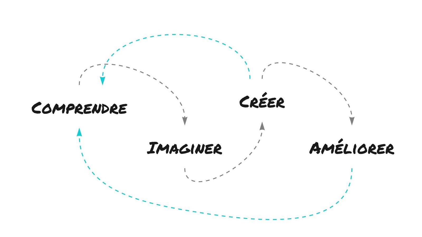 cycle de vie ux - UX design et recherche utilisateur